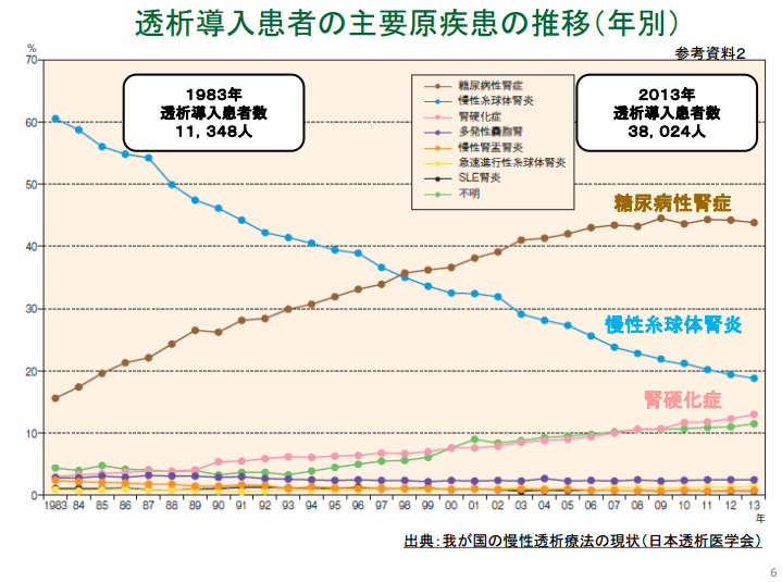 透析導入患者の主要原疾患の推移(年別)