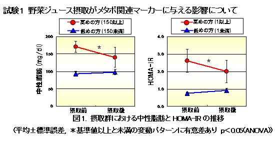 野菜ジュース摂取がメタボ関連マーカーに与える影響について|摂取群における中性脂肪とHOWA-IRの推移