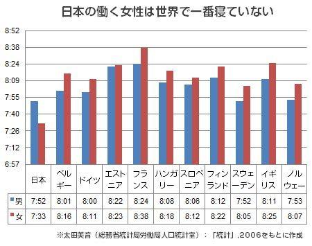 日本の働く女性は世界で一番寝ていない!?|睡眠時間が短い理由とは?