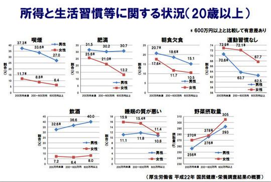 「所得と生活習慣等に関する状況」のグラフから見えてくるもの|厚生労働省調査