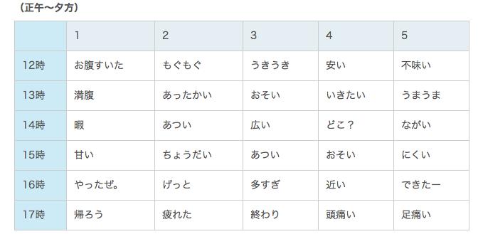 時間帯別の気分ワード TOP5(正午から夕方)