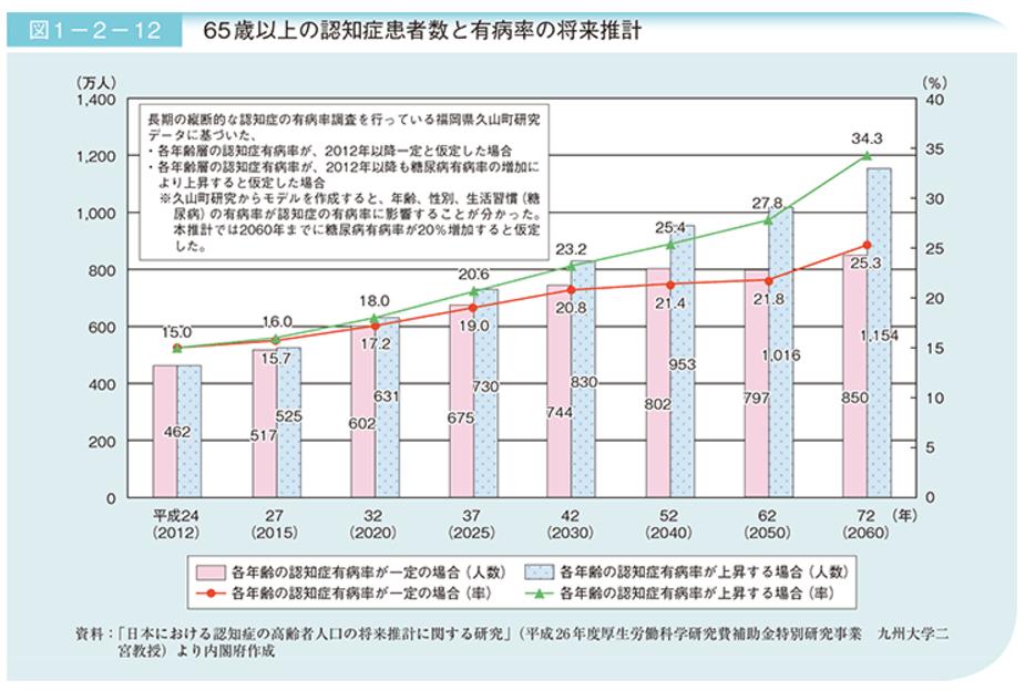 65歳以上の認知症患者数と有病率の将来推計|内閣府