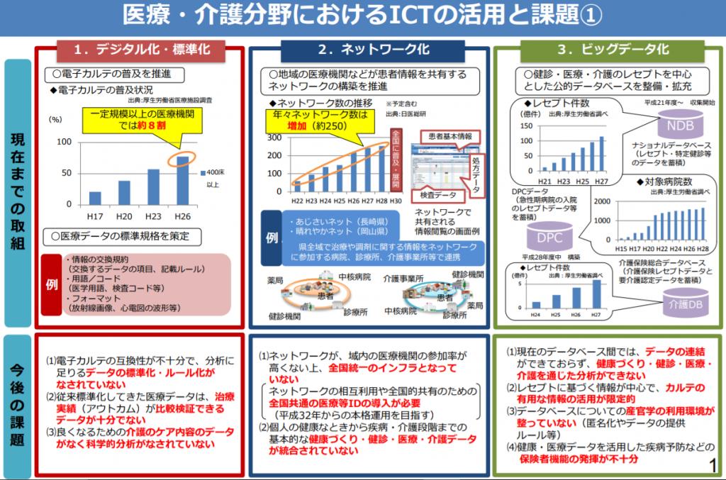 医療・介護分野におけるICTの活用と課題|1.デジタル化・標準化、2.ネットワーク化、3.ビッグデータ化