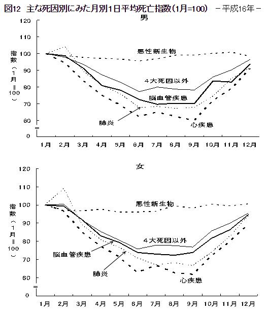 主な死因別に見た月別一日平均死亡指数(男女別)