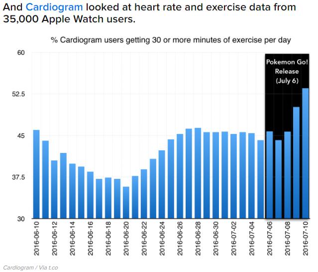 Cardiogram_pokemongo
