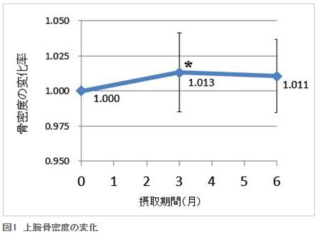 上腕骨密度の変化|県立安芸津病院・県立広島大学・ポッカサッポロ共同研究~レモン果汁飲料の長期摂取による骨の健康に関する影響
