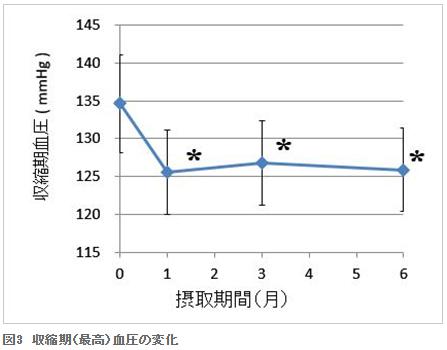 収縮期(最高)血圧の変化|県立安芸津病院・県立広島大学・ポッカサッポロ共同研究~レモン果汁飲料の長期摂取による骨の健康に関する影響