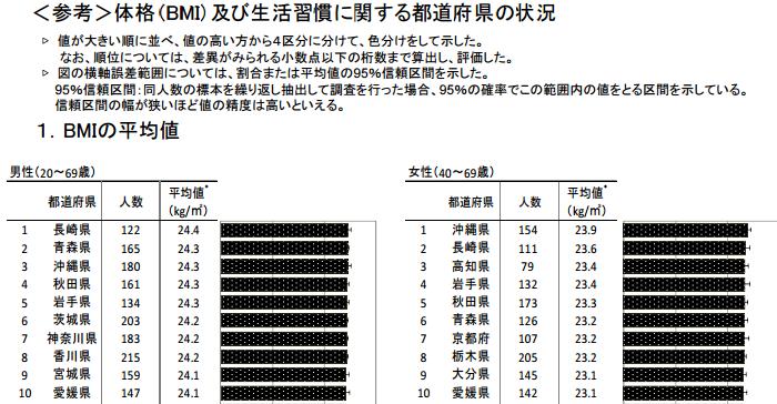 体格(BMI)及び生活習慣に関する都道府県の状況|平成24年国民健康・栄養調査結果の概要|厚生労働省