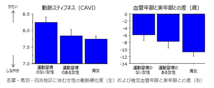 志摩・鳥羽・白浜地区に住む女性の動脈硬化度(動脈スティフネス)および推定血管年齢と実年齢との差