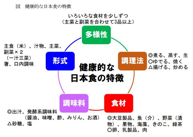 健康的な日本食の特徴(多様性・調理法・食材・調味料・形式)