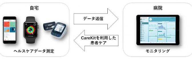 Apple WatchとCareKitを活用した患者ケア(活動データの記録・飲み忘れ防止のための内服手帳)の臨床研究を開始|慶應義塾大学病院