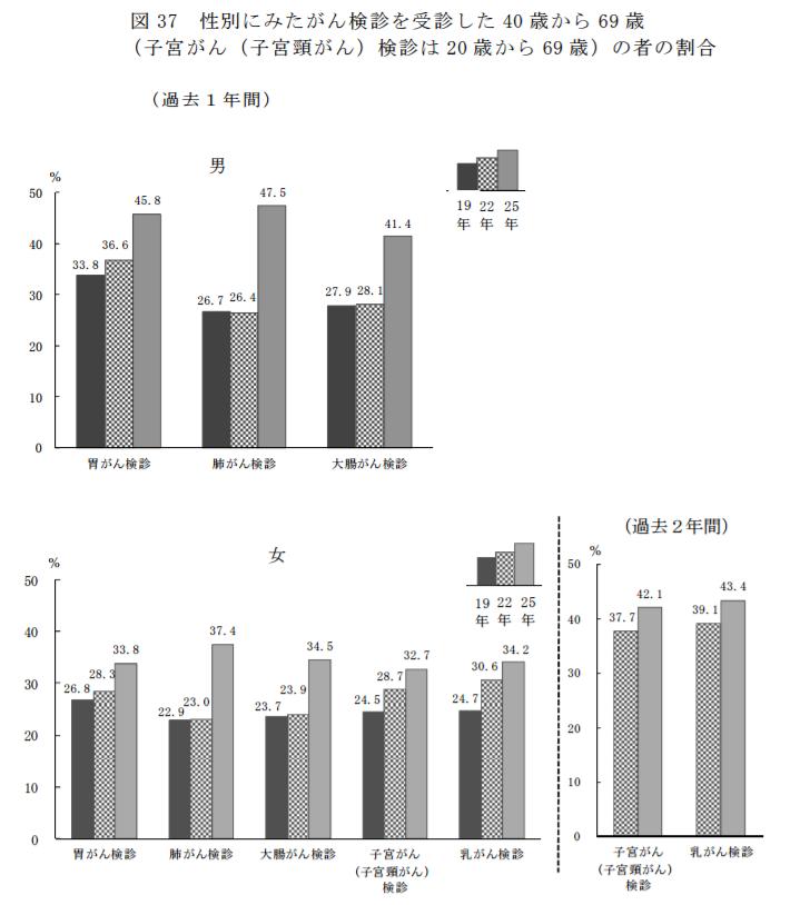 性別にみたがん検診を受診した40歳から69歳の者の割合|平成25年国民生活基礎調査の概況