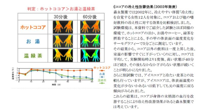 ココアの冷え性改善効果(2002年発表)