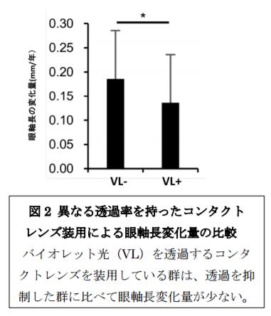 異なる透過率をもったコンタクトレンズ装用による眼軸長変化量の比較