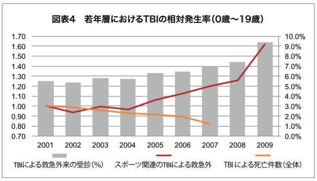若年層におけるTBIの相対発生率(0歳~19歳)