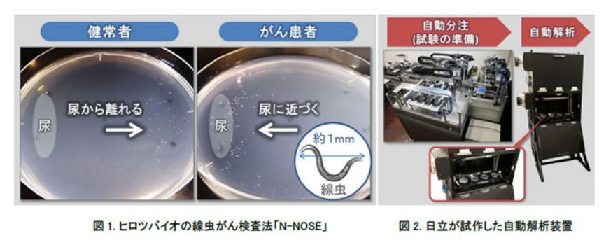 ヒロツバイオの線虫がん検査法「N-NOSE」 日立が試作した自動解析装置