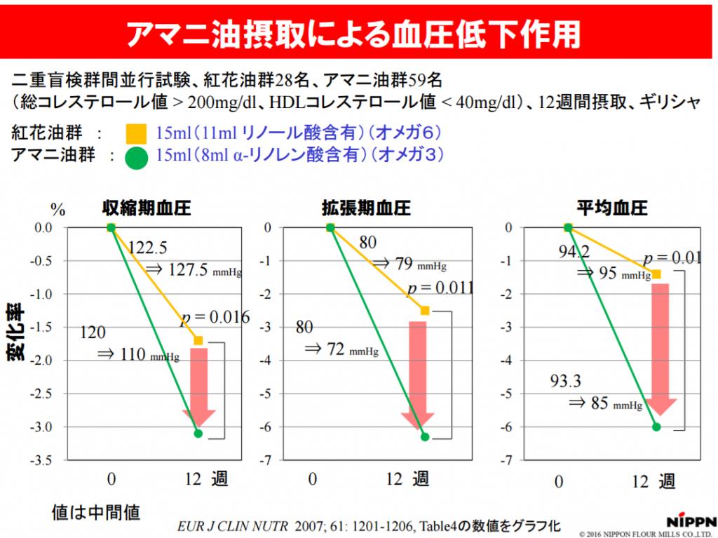 アマニ油摂取による血圧低下作用