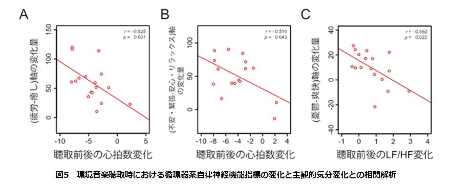 環境音楽聴取時における循環器系自律神経機能指標の変化と主観的気分変化との相関解析