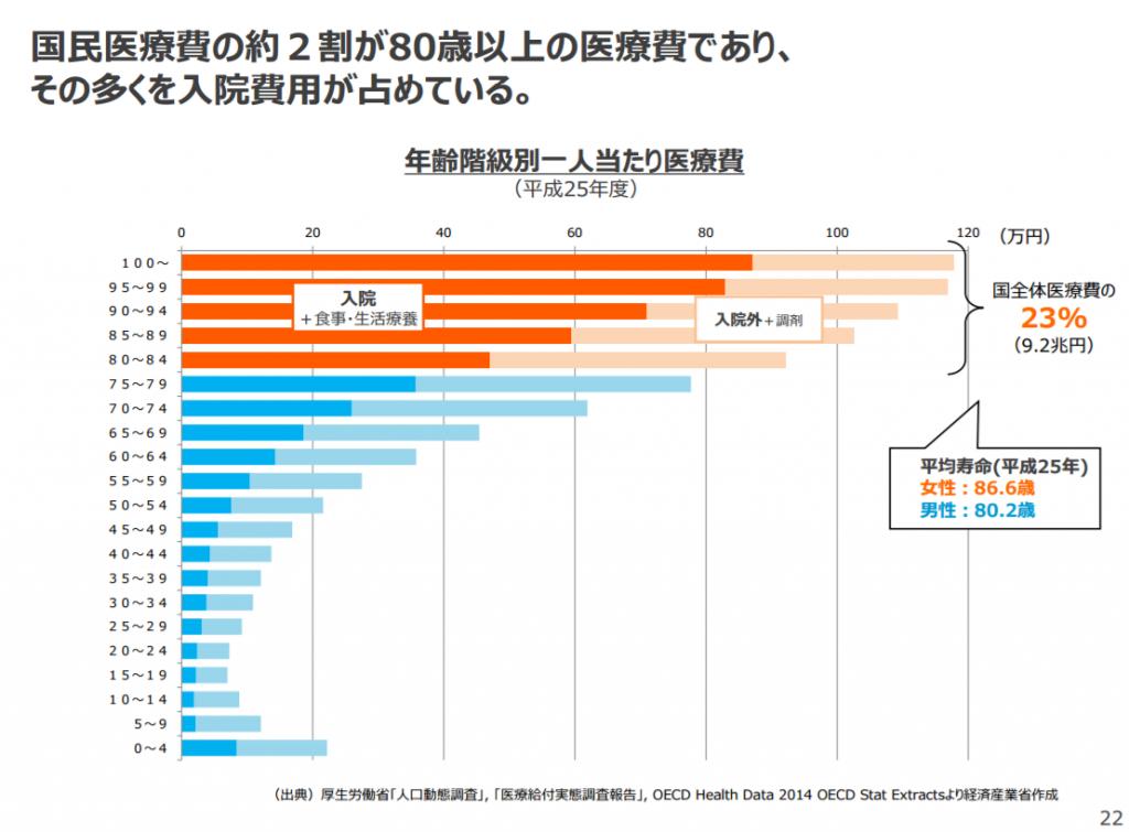 年齢階級別一人当たり医療費(平成25年度)