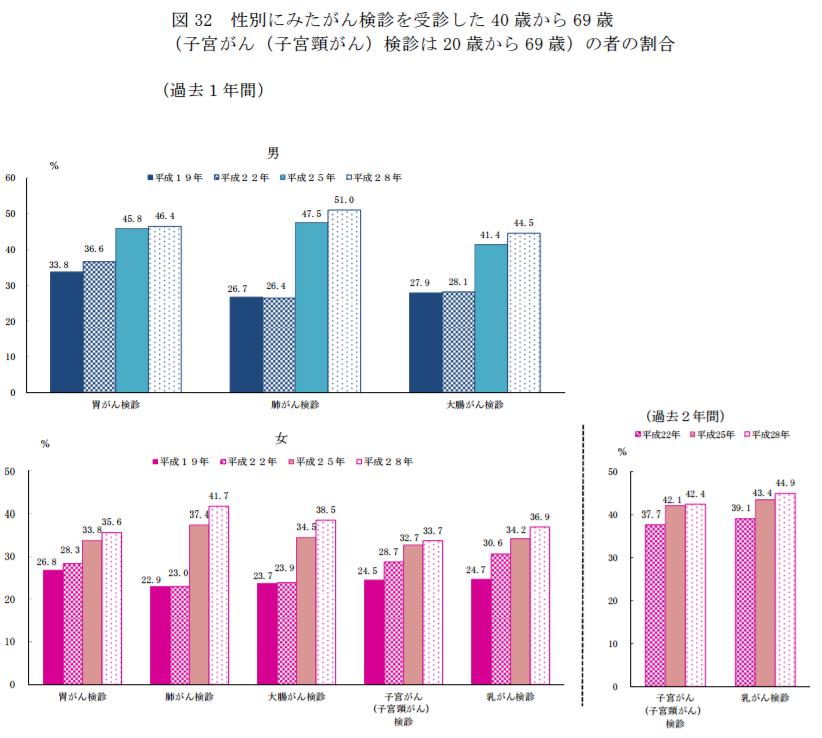 性別にみたがん検診を受診した40歳から69歳の者の割合|平成28年国民生活基礎調査の概況