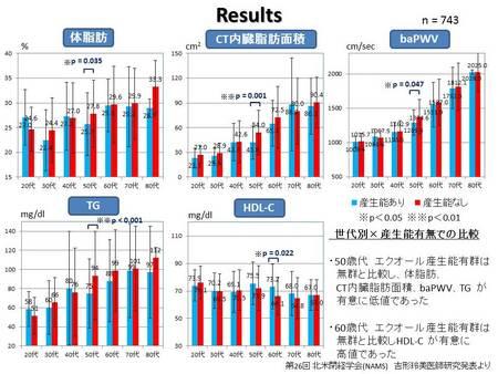 50歳代エクオール産生能有群は無群と比較し、体脂肪、CT内臓脂肪面積、baPWV、TGが有意に低値であった。60歳代エクオール産生能有群は無群と比較しHDL-Cが有意に高値であった。