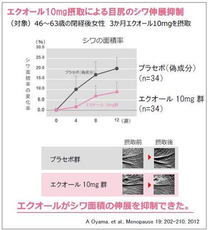 エクオール10mg摂取による目尻のシワ伸展抑制