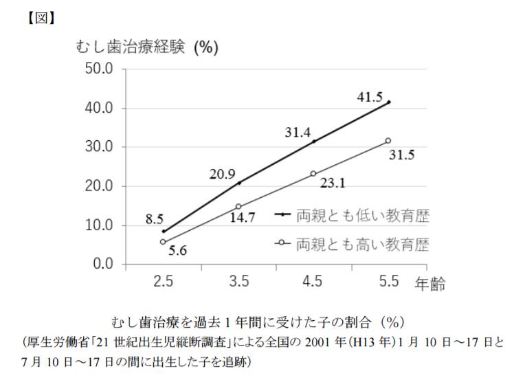 虫歯治療を過去一年に受けた子の割合を両親の教育歴で比較