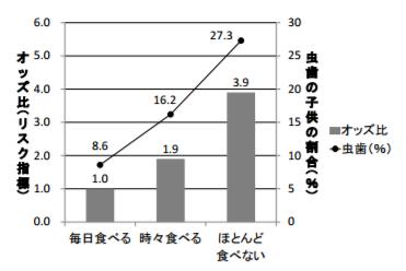 虫歯は、朝食を欠食する子供に多い |富山大学