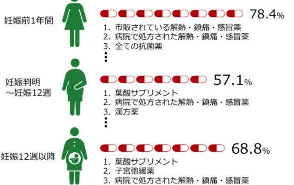 妊娠前・妊娠中の半数以上の妊婦が、医薬品・サプリメントを使用している|東北大【論文・エビデンス】