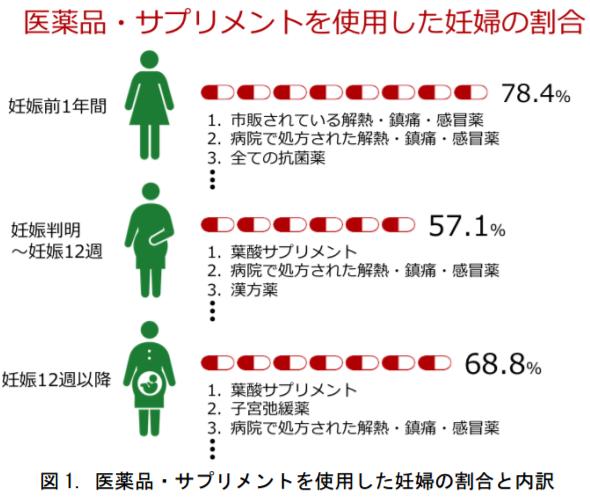 医薬品・サプリメントを使用した妊婦の割合と内訳