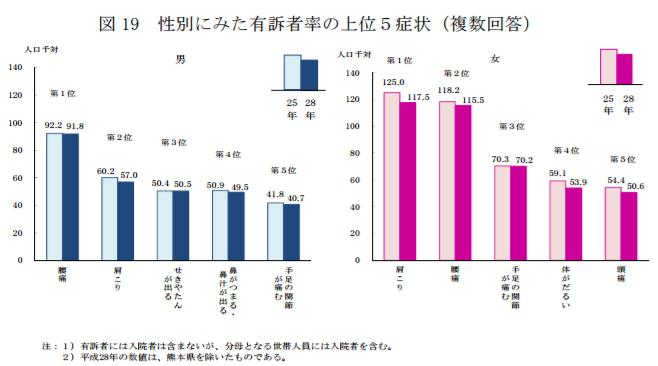 性別にみた有訴者率の上位5症状|平成28年国民生活基礎調査の概況