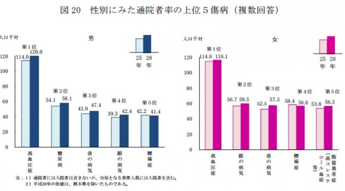 性別にみた通院者率の上位5傷病|平成28年国民生活基礎調査の概況