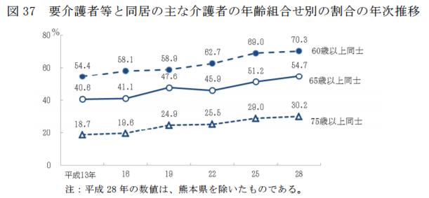要介護者等と同居の主な介護者の年齢組み合わせ別の割合の年次推移平成28年国民生活基礎調査の概況|厚生労働省