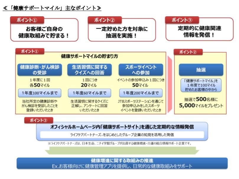 「ずっともっとサービス」に「健康サポートマイル」を導入|健康増進に取り組むとサンクスポイントが貯まる仕組み|日本生命保険相互会社