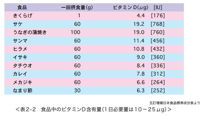 食品中のビタミンD含有率(一日必要量は10-25μg)|紫外線環境保健マニュアル2015