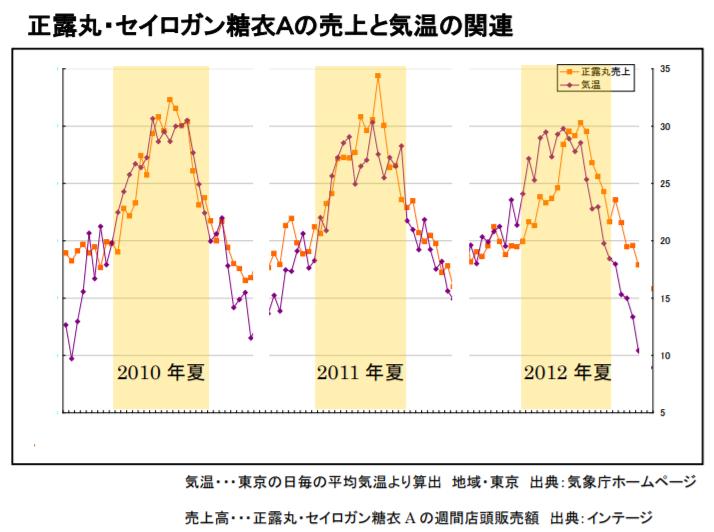 気温が23度を1度上がるごとに正露丸の売り上げが5%上昇する|正露丸・セイロガン糖衣Aの売上と気温の関連