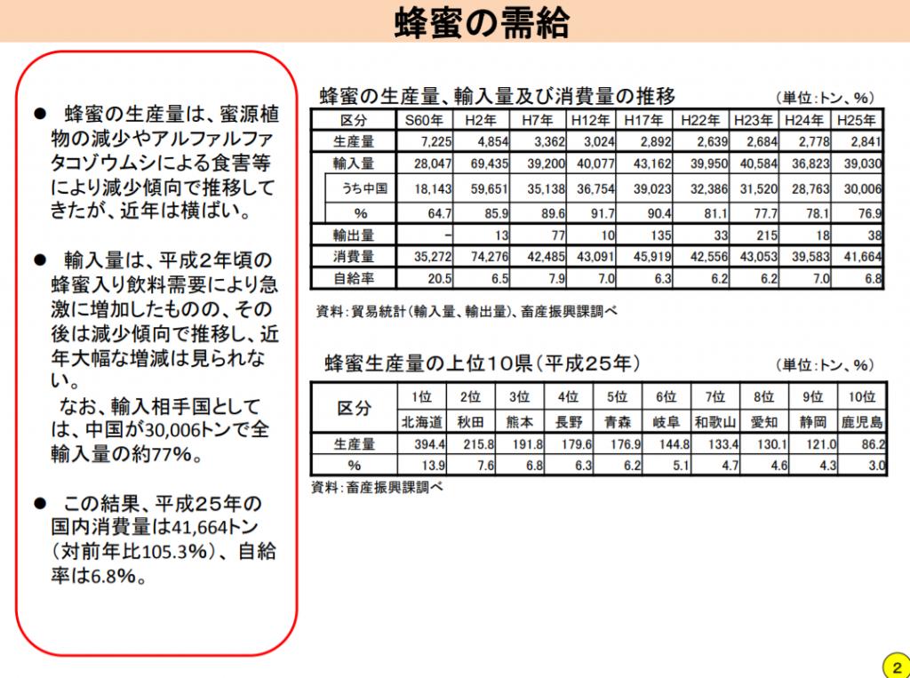 蜂蜜の需給(蜂蜜の生産量、輸入量及び消費量の推移) 蜂蜜生産量の上位10件