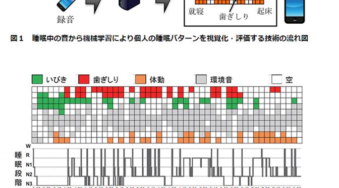 睡眠中の音から機械学習により個人の睡眠パターンを視覚化・評価する技術を開発|阪大・JST