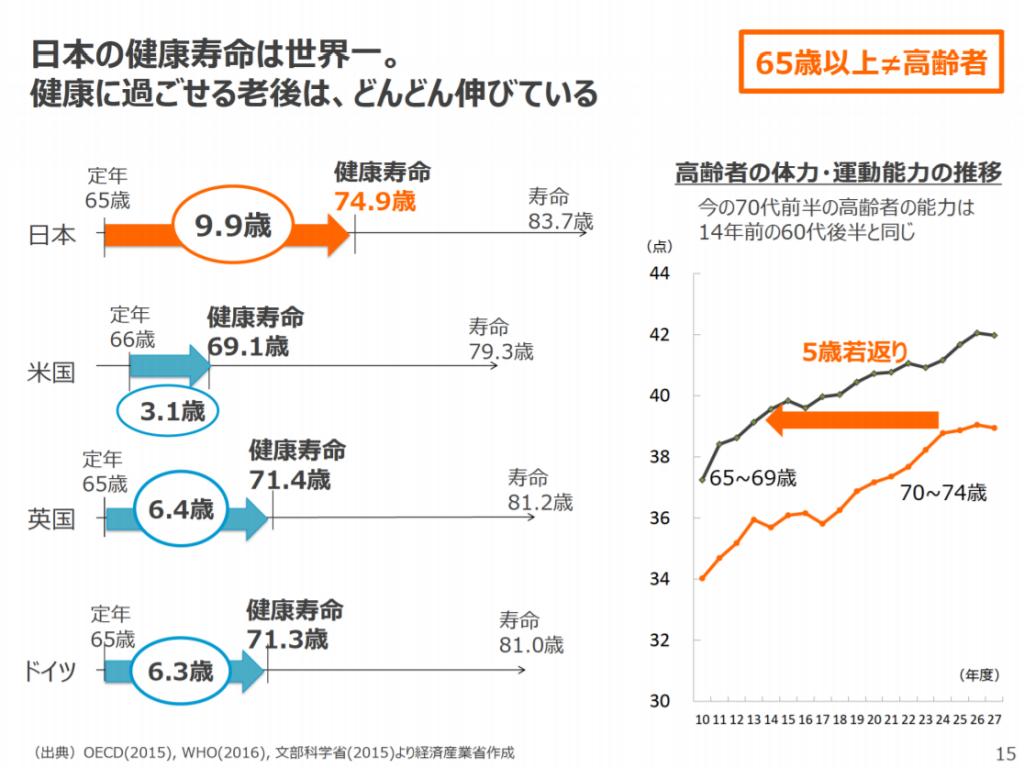 日本の健康寿命は世界一