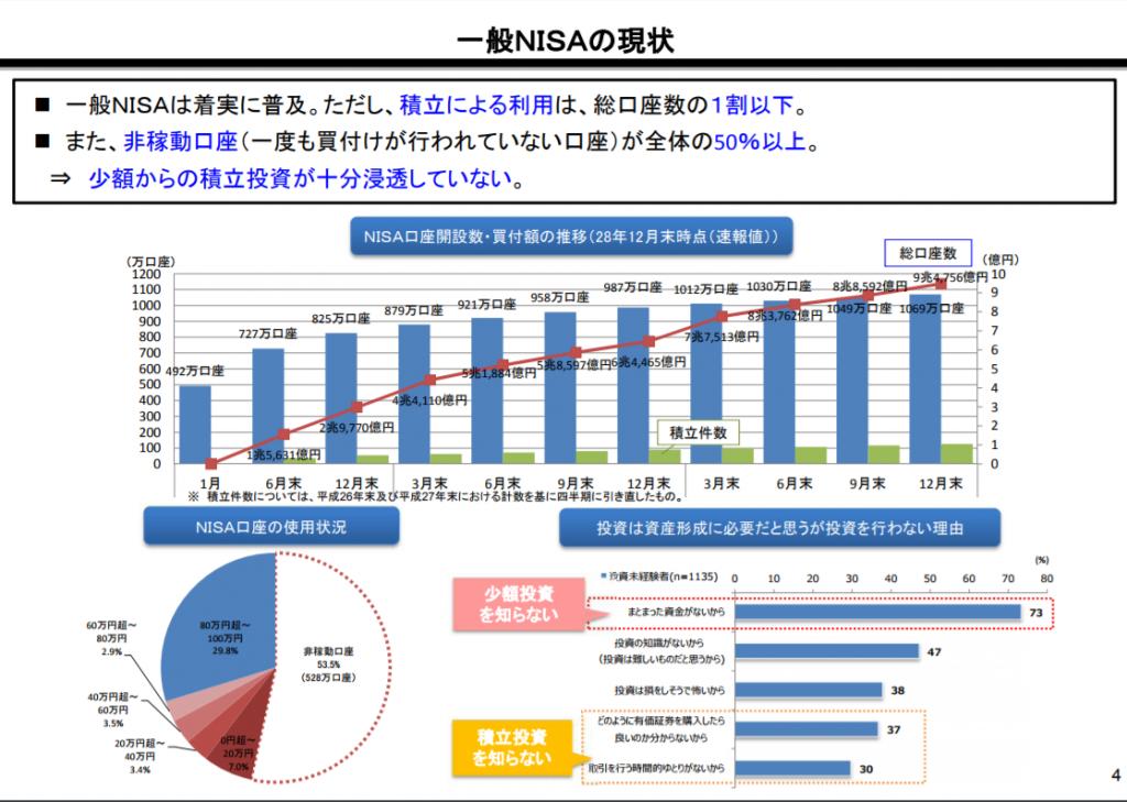 一般NISAの現状|金融庁