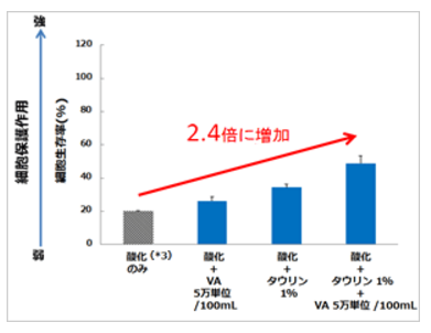タウリン1%とビタミンA 5万単位/100mLの組み合わせが角膜幹細胞を酸化ストレスから保護する