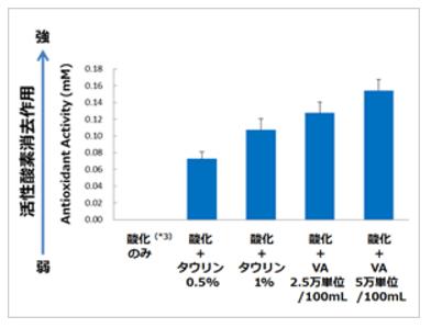 タウリン、ビタミンAは活性酸素を直接消去する作用を有する