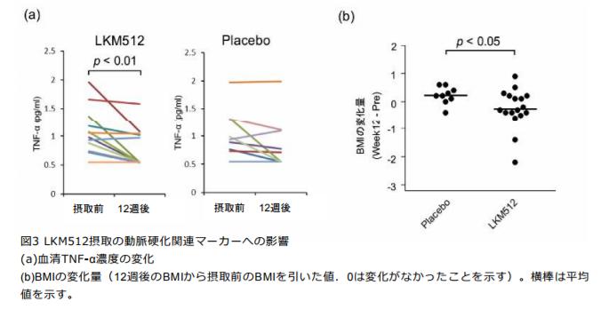 LKM512摂取の動脈硬化関連マーカーへの影響