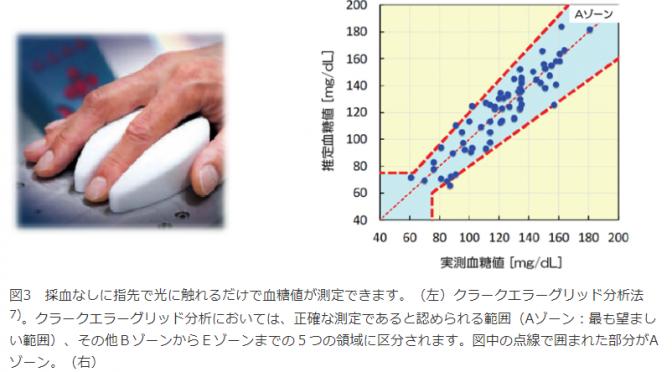 高輝度中赤外レーザーで糖だけを正確に捉えることができる非侵襲血糖値センサー技術の開発|量子科学技術研究開発機構(QST)