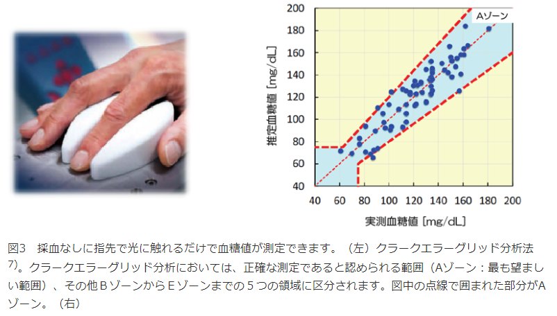 採血なしに指先で光に触れるだけで血糖値が測定できる|「高輝度中赤外レーザー」で糖だけを正確に捉えることができる「非侵襲血糖値センサー」技術の開発|量子科学技術研究開発機構(QST)