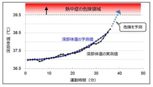 消防士の熱中症予防に!消防服内温度の測定から深部体温を予測|大阪市立大学