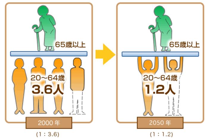 2000年は65歳以上1人を20-64歳3.6人で支える。2050年は65歳以上1人を20-64歳1.2人で支える。
