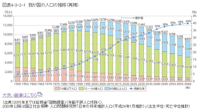 日本の人口の推移|平成28年版情報通信白書|総務省