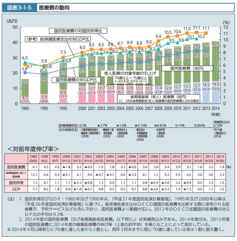 医療費の動向|平成28年版厚生白書