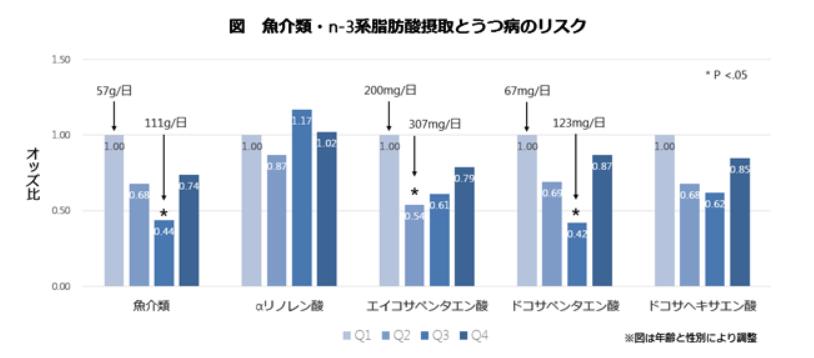 魚介類・n-3不飽和脂肪酸摂取とうつ病のリスク
